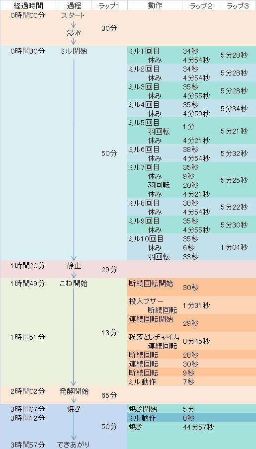 GOPANお米食パン工程時間表
